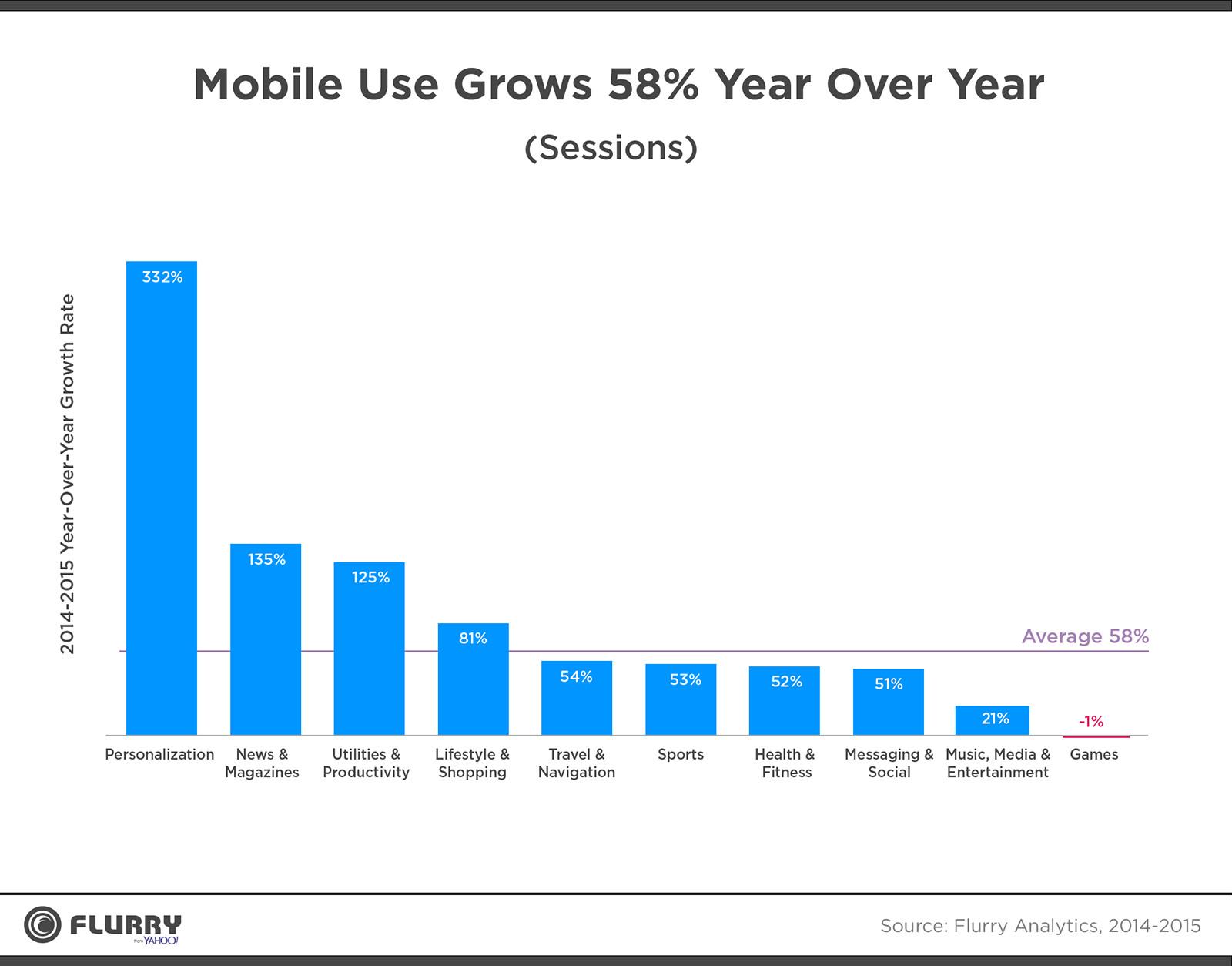 آمارهای جالب و باور نکردنی از دنیای موبایل