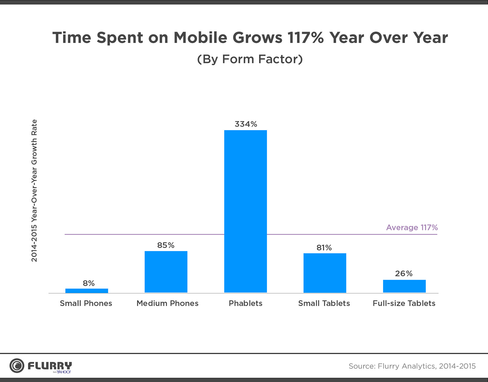 آمارهای جالب و باور نکردنی از دنیای موبایل در سال 2015